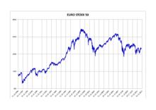 EURO STOXX 50 Chart - 1 Jahr