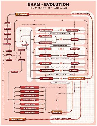 Akilathirattu Ammanai - Evolution of Ekam, the source of whole existence (till Kali Yuga)