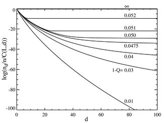 Error threshold (evolution) - Wikipedia