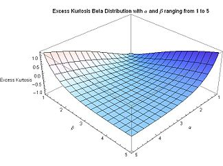 Excess Kurtosis for Beta Distribution with alpha and beta ranging from 1 to 5 - J. Rodal.jpg