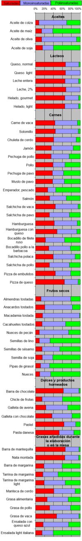 Fisiología humana/Nutrición - Wikilibros