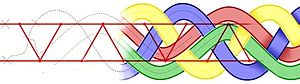 Braid theory - The braid is associated with a planar graph.