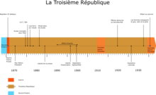 Frise chronologique de la Troisième République.