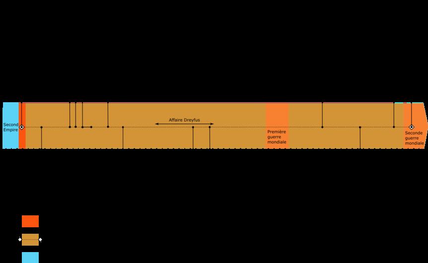 Frise chronologique de la Troisième République.png