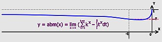 Euler–Mascheroni constant - Image: Generalisation of Euler–Mascheroni constant