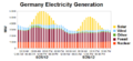 Germany Electricity Generation 5-25-26-2012.png