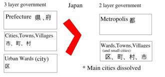 Chukyo Metropolis proposal - The above figure explains the generic process of Metropolis creation in Japan, a model which has extensive basis in East Asian administrative history.