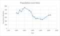 Great Gidding population time series 1801-2011.png