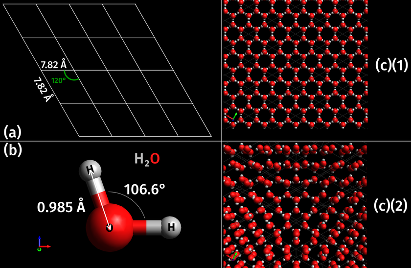 The (3-D) crystal structure of H2O ice Ih (c) consists of bases of H2O ice molecules (b) located on lattice points within the (2-D) hexagonal space lattice (a). The values for the H-O-H angle and O-H distance have come from Physics of Ice with uncertainties of +-1.5deg and +-0.005 A, respectively. The white box in (c) is the unit cell defined by Bernal and Fowler Ice Ih Crystal Lattice.png