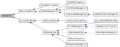 InterfaceMessageGroup inherit graph.png