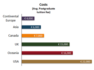 English: The graph shows the average internati...