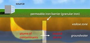 "Permeable reactive barrier - an example of an ""iron wall"""