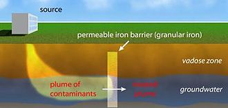 """Permeable reactive barrier - an example of an """"iron wall"""""""