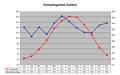 Klimadiagramm Krefeld.PNG