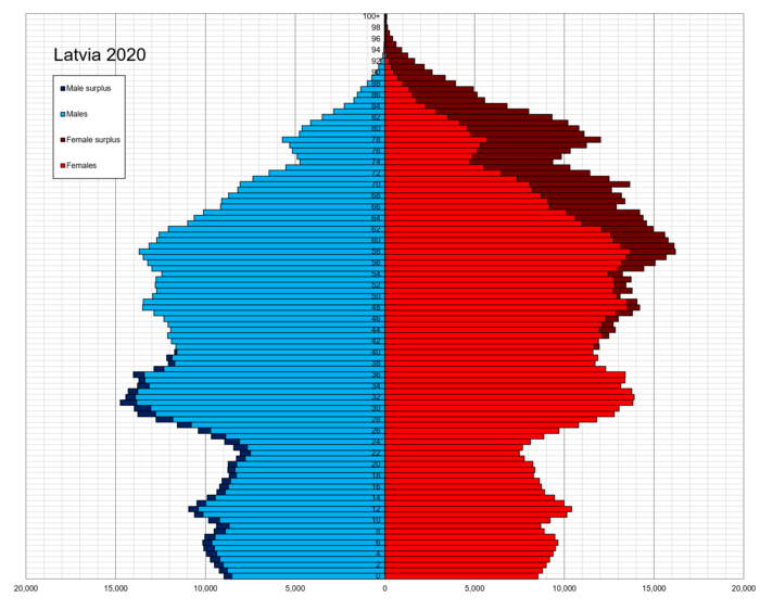 Latvia population pyramid in 2020