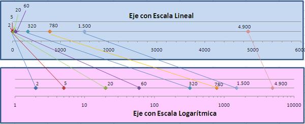 Escala logarítmica - Wikipedia, la enciclopedia libre