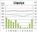 Liquiçá Klimadiagramm.png