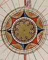 Lower right compass rose in 1543 France, from- Guillaume Brouscon. World chart, which includes America and a large Terra Java (Australia). HM 46. PORTOLAN ATLAS and NAUTICAL ALMANAC. France, 1543 (cropped).jpg