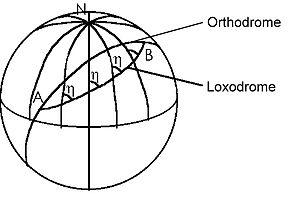 Σύγκριση Ορθοδρομίας, Λοξοδρομίας από σημείο Α στο Β