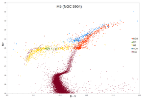 Horizontal branch - Hertzsprung–Russell diagram for globular cluster M5, with the horizontal branch marked in yellow, RR Lyrae stars in green, and some of the more luminous red giant branch stars in red