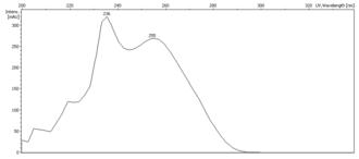 Methylparaben - UV-visible spectrum of methylparaben