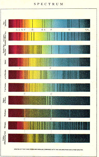 Astrophysics - Early 20th-century comparison of elemental, solar, and stellar spectra