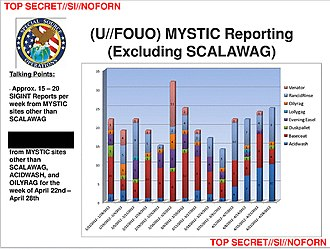 MYSTIC (surveillance program) - MYSTIC reporting for the Philippines (VENATOR), Mexico (EVENINGEASEL), Kenya (DUSKPALLET), the Bahamas (BASECOAT) and the initially unnamed country from January through April 2012
