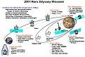 Odyssey summary br.jpg