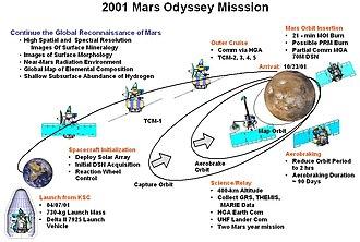 2001 Mars Odyssey - Summary of Mars Odyssey mission start