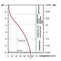 PF-curve klei.jpg