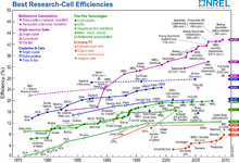 solar cells research papers