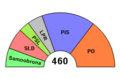 Poland parliamentary election, 2005 exit poll projection.png