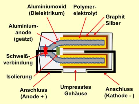 elektrischer anschluss kathode