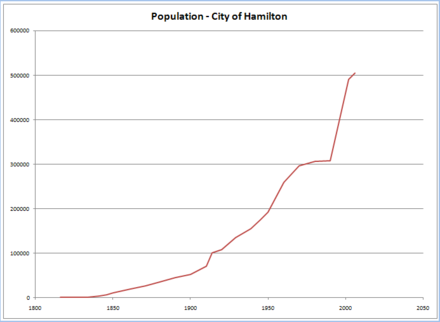City population (1816-2006) Population-coh-1816-2006.png