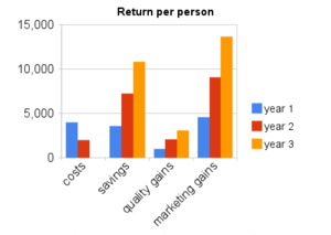 Return on investment after training and resour...