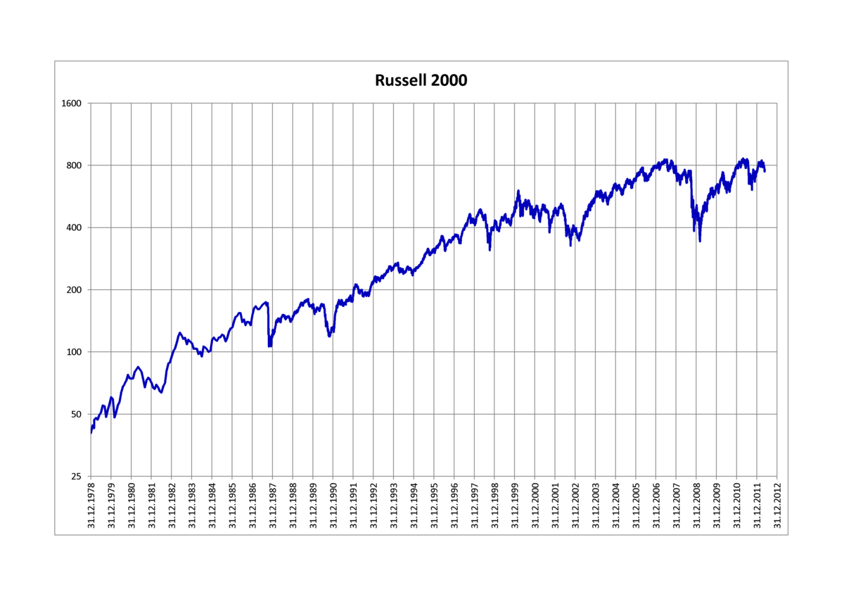 Russell 2000 Index - Wikipedia