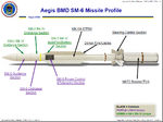 SM-6 Missile Profile.png