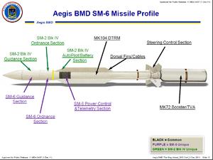 RIM-174 Standard ERAM - SM-6 Missile Profile.