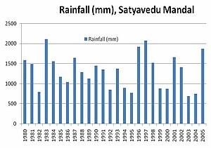 Sricity - Satyavedu Mandal rainfall (mm)