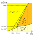 Schwefel Phasendiagramm-ar.png