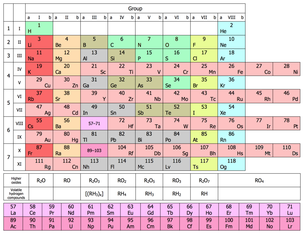 Eight-column form of periodic table, updated with all elements discovered to 2016 ShortPT20b.png