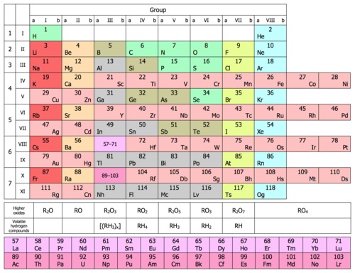 Periodic table wikipedia eight column form of periodic table updated with all elements discovered to 2016 urtaz Gallery