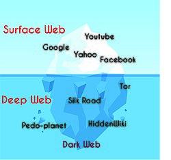 Surface Web & Deep Web.jpg
