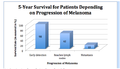 Survival Rate of Patients with Melanoma.png
