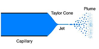 Taylor cone - Electrospray diagram depicting the Taylor cone, jet and plume