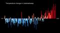 Temperature Bar Chart Asia-India-Lakshadweep-1901-2020--2021-07-13.png