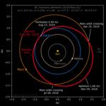 Tesla Roadster orbit from JPL elements (Feb 9, 2018).png