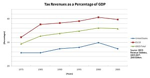 Starve the beast - Total tax revenues as a percentage of GDP for the U.S. in comparison to the OECD and the EU 15.