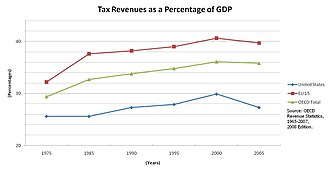 Political debates about the United States federal budget - Total tax revenues as a percentage of GDP for the U.S. in comparison to the OECD and the EU 15.