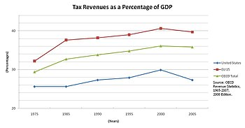 Total Tax Revenues As A Percentage Of Gdp For The U S In Blue In Comparison To The 34 Countries Of The Oecd In Green And The Eu 15 In Red